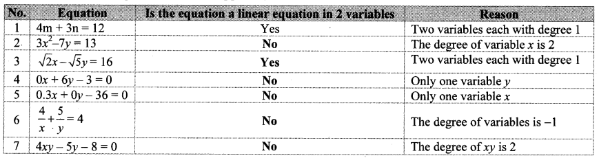 Maharashtra Board Class 10 Maths Solutions Chapter 1 Linear Equations in Two Variables Ex 1.1 7