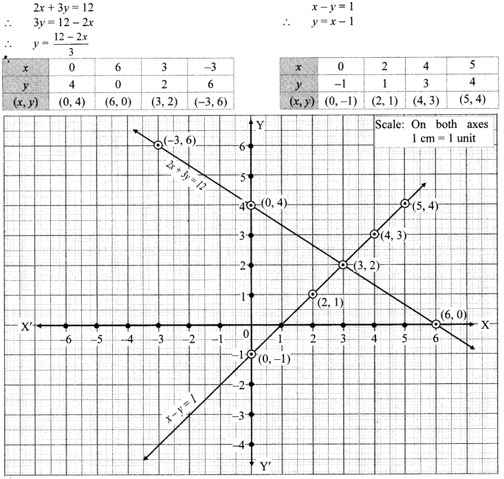 Maharashtra Board Class 10 Maths Solutions Chapter 1 Linear Equations in Two Variables Problem Set 3