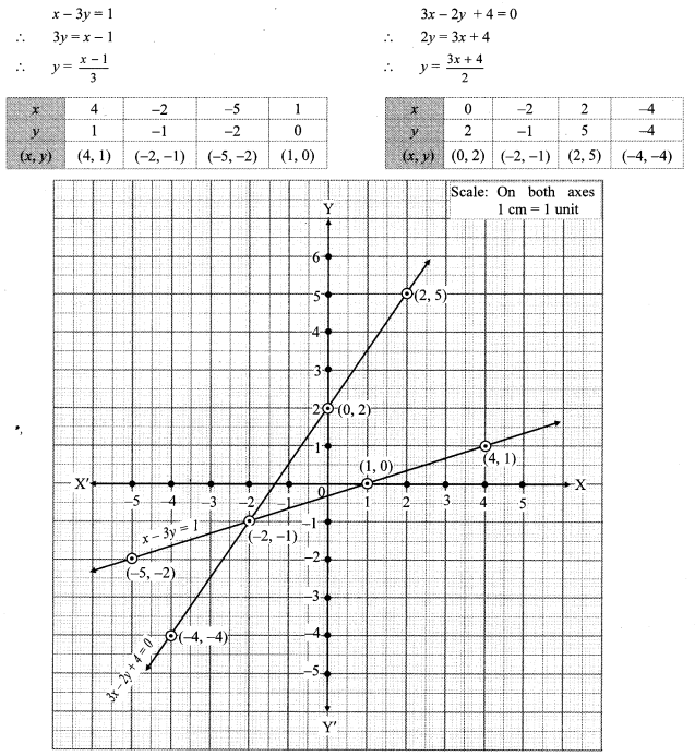 Maharashtra Board Class 10 Maths Solutions Chapter 1 Linear Equations in Two Variables Problem Set 4