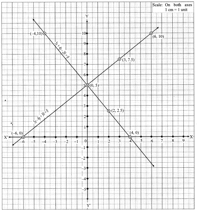 Maharashtra Board Class 10 Maths Solutions Chapter 1 Linear Equations in Two Variables Problem Set 6