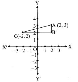 Maths Part 2 Practice Set 5.1