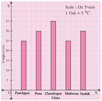 Maharashtra Board Class 6 Maths Solutions Chapter 6 Bar Graphs Practice Set 18 1