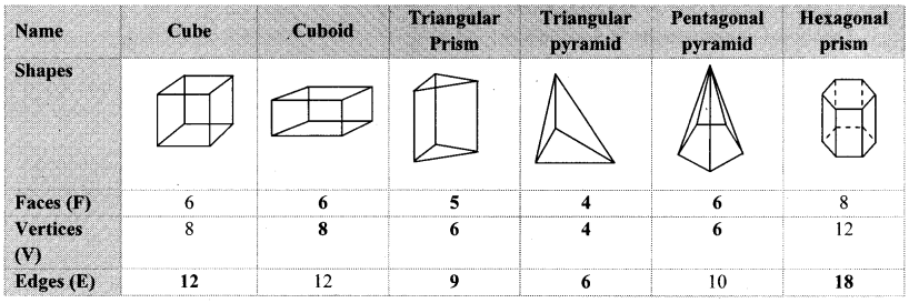 Maharashtra Board Class 8 Maths Solutions Chapter 16 Surface Area and Volume Practice Set 16.3 2