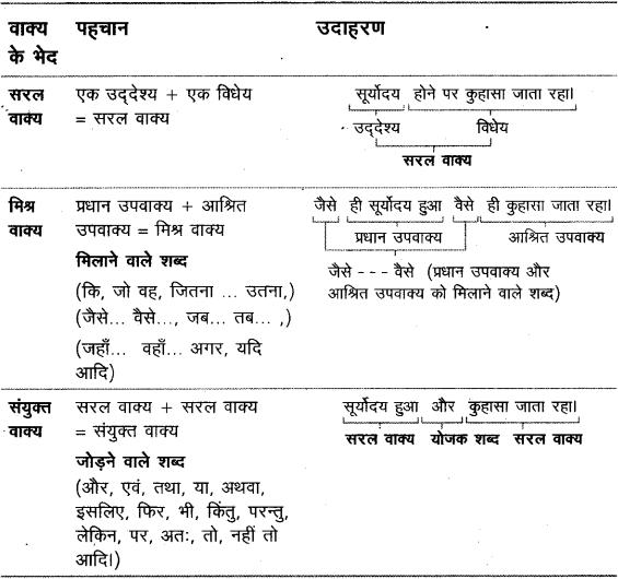 वाक्य - वाक्य की परिभाषा, भेद और उदाहरण हिन्दी व्याकरण 1
