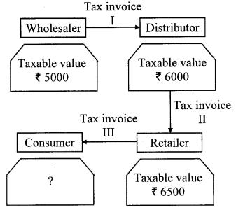 Maharashtra Board Class 10 Maths Solutions Chapter 4 Financial Planning Problem Set 4A 7