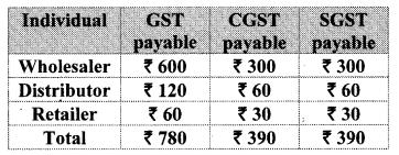 Maharashtra Board Class 10 Maths Solutions Chapter 4 Financial Planning Problem Set 4A 8
