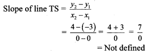 Maharashtra Board Class 10 Maths Solutions Chapter 5 Co-ordinate Geometry Practice Set 5.3 6