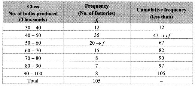 Maharashtra Board Class 10 Maths Solutions Chapter 6 Statistics Practice Set 6.2 11