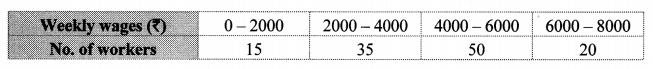 Maharashtra Board Class 10 Maths Solutions Chapter 6 Statistics Problem Set 6 10