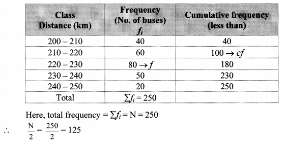 Maharashtra Board Class 10 Maths Solutions Chapter 6 Statistics Problem Set 6 15