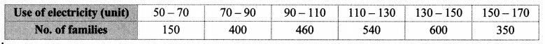 Maharashtra Board Class 10 Maths Solutions Chapter 6 Statistics Problem Set 6 23