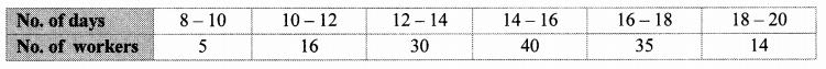 Maharashtra Board Class 10 Maths Solutions Chapter 6 Statistics Problem Set 6 25
