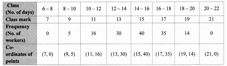 Maharashtra Board Class 10 Maths Solutions Chapter 6 Statistics Problem Set 6 26