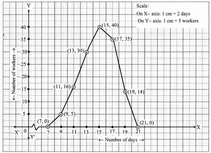 Maharashtra Board Class 10 Maths Solutions Chapter 6 Statistics Problem Set 6 27