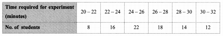 Maharashtra Board Class 10 Maths Solutions Chapter 6 Statistics Problem Set 6 28