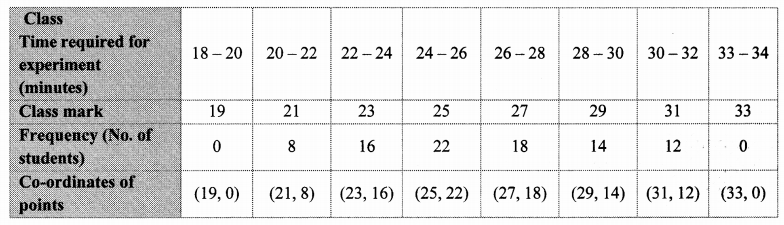 Maharashtra Board Class 10 Maths Solutions Chapter 6 Statistics Problem Set 6 29