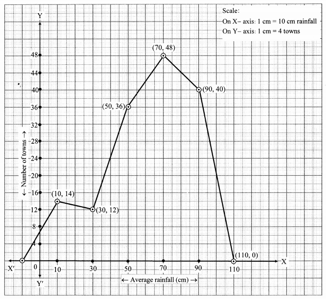 Maharashtra Board Class 10 Maths Solutions Chapter 6 Statistics Problem Set 6 33