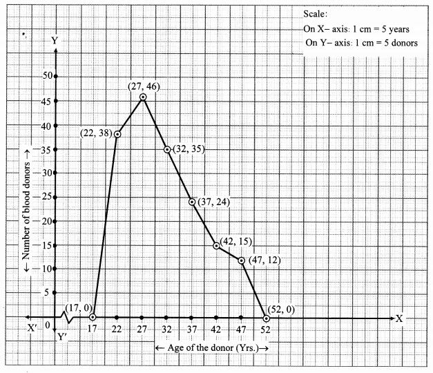 Maharashtra Board Class 10 Maths Solutions Chapter 6 Statistics Problem Set 6 34