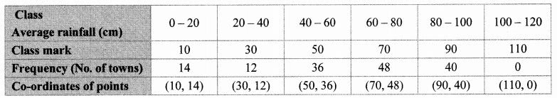 Maharashtra Board Class 10 Maths Solutions Chapter 6 Statistics Problem Set 6 36
