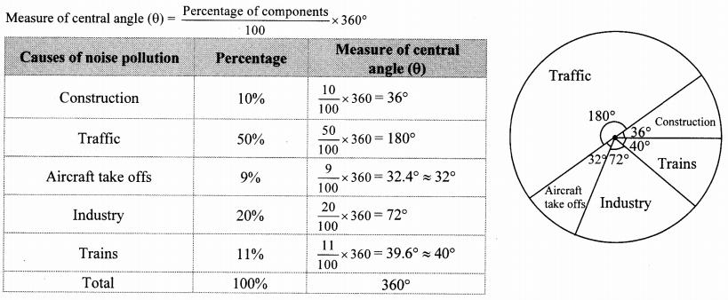 Maharashtra Board Class 10 Maths Solutions Chapter 6 Statistics Problem Set 6 40