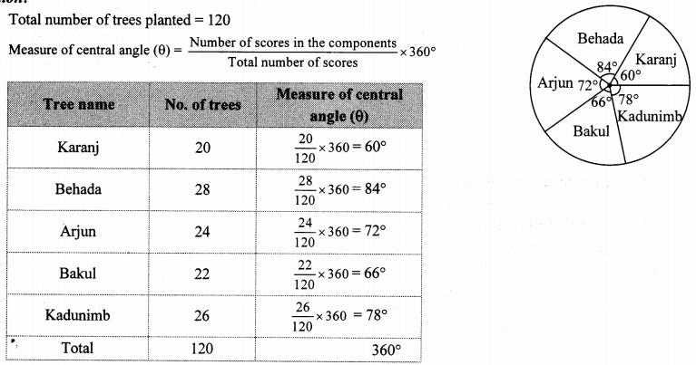 Maharashtra Board Class 10 Maths Solutions Chapter 6 Statistics Problem Set 6 47