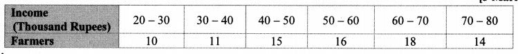 Maharashtra Board Class 10 Maths Solutions Chapter 6 Statistics Problem Set 6 6