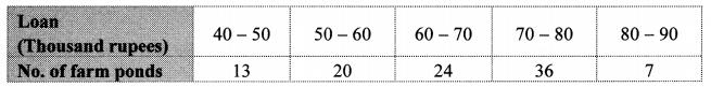 Maharashtra Board Class 10 Maths Solutions Chapter 6 Statistics Problem Set 6 8