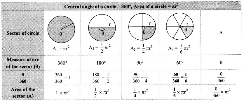 Maharashtra Board Class 10 Maths Solutions Chapter 7 Mensuration Practice Set 7.3 23