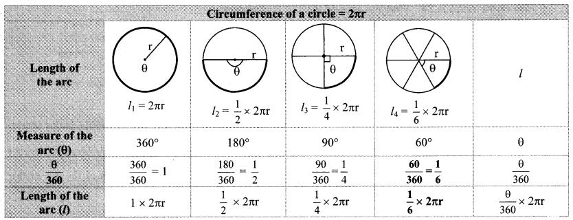 Maharashtra Board Class 10 Maths Solutions Chapter 7 Mensuration Practice Set 7.3 26