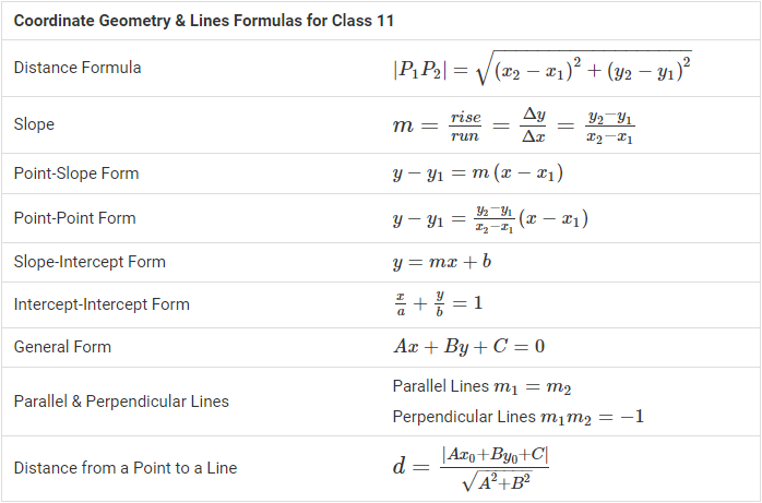 Coordinate Geometry & Lines Formulas for Class 11