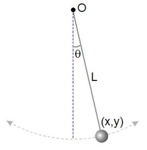 Pendulum Equation