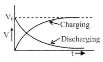 Capacitance formulas img 4