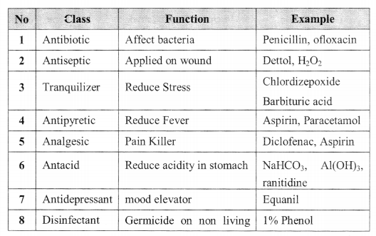 Chemistry In Everyday Life formulas img 1