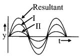 Interference Of Light formulas img 1