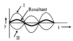 Interference Of Light formulas img 2
