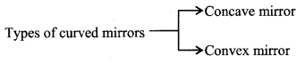 Reflection At Curved Surface formulas img 1