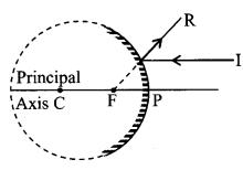 Reflection At Curved Surface formulas img 2