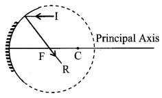 Reflection At Curved Surface formulas img 3