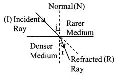 Refraction At Plane Surface formulas img 1