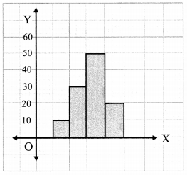 Maharashtra Board Class 7 Maths Solutions Chapter 7 Joint Bar Graph Practice Set 31 9