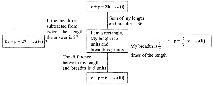 Maharashtra Board Class 9 Maths Solutions Chapter 5 Linear Equations in Two Variables Problem Set 5 23