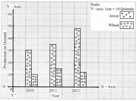 Maharashtra Board Class 9 Maths Solutions Chapter 7 Statistics Practice Set 7.1 10