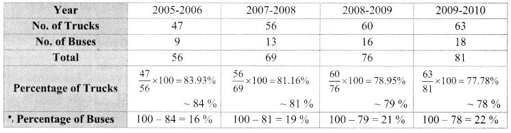 Maharashtra Board Class 9 Maths Solutions Chapter 7 Statistics Practice Set 7.1 2