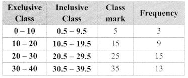 Maharashtra Board Class 9 Maths Solutions Chapter 7 Statistics Practice Set 7.3 10