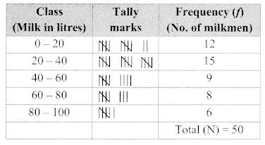 Maharashtra Board Class 9 Maths Solutions Chapter 7 Statistics Practice Set 7.3 14