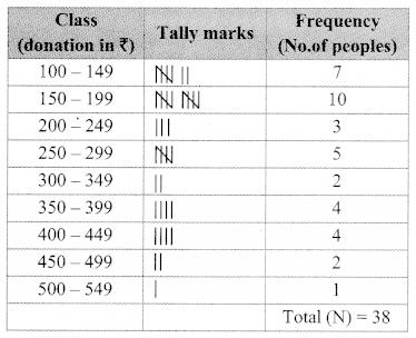 Maharashtra Board Class 9 Maths Solutions Chapter 7 Statistics Practice Set 7.3 15