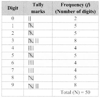 Maharashtra Board Class 9 Maths Solutions Chapter 7 Statistics Practice Set 7.3 6