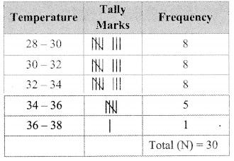 Maharashtra Board Class 9 Maths Solutions Chapter 7 Statistics Problem Set 7 4