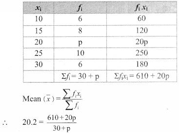 Maharashtra Board Class 9 Maths Solutions Chapter 7 Statistics Problem Set 7 6
