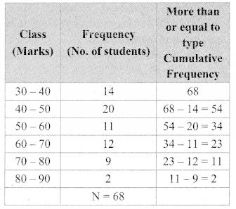 Maharashtra Board Class 9 Maths Solutions Chapter 7 Statistics Problem Set 7 8